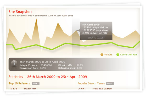 Dashboard stats sneak preview